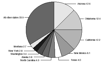 Figure 1 American Indian and Alaska Native Household Population by State, 2004Source: U.S. Census, http:factfinder.census.govNote: Percent distribution of American Indian and Alaska Native population.