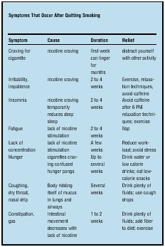 Symptoms That Occur After Quitting Smoking