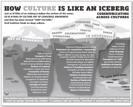 Figure 19.1 How Culture Is Like an Iceberg: Communicating Across Cultures