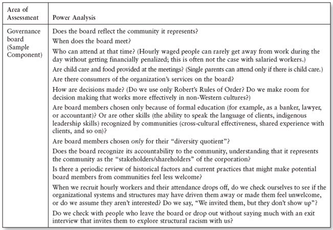 Table 19.2 Power Analysis: Sample Questions for Organizational Cultural Competency Assessment