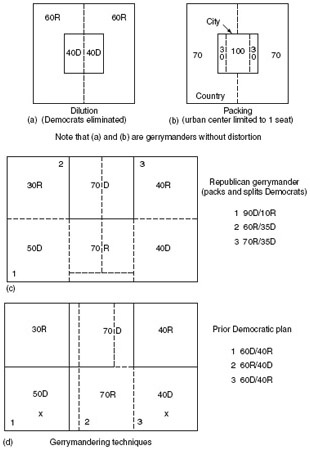 Figure 2 How to gerrymander. (a, b) Gerrymanders without distortion; (c) Republican gerrymander; and (d) prior democratic plan.