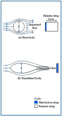Figure 6. Comparison of drag for a blunt body and a streamlined body.