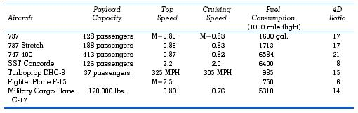 Table 1. Comparison of Some Aircraft Figures Payload capacity for civil transports is given in number of passengers; for the C-17 it is in pounds. Payloads and cruising speeds were unavailable for the fighter planes.