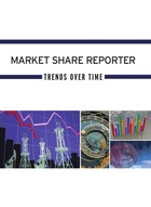 Market Share Reporter: Trends Over Time