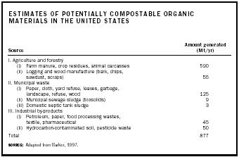 Estimates of Potentially Compostable Organic Materials in the United States.  Adapted from Barker, 1997
