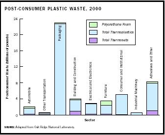 The Harmful Effects of Plastic on Human Health and the Environment
