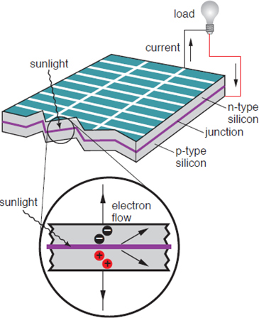 Figure 1 Photovoltaic cell
