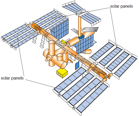 Figure 2 International Space Station