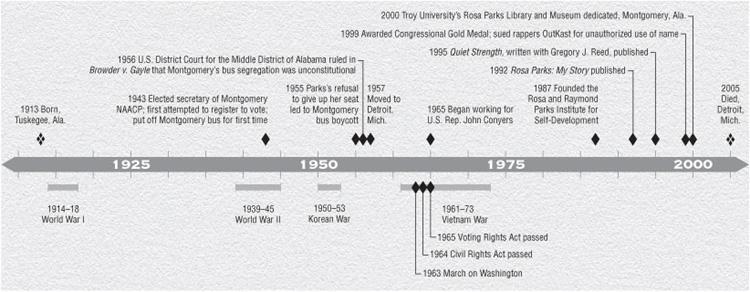 ROSA LOUISE MCCAULEY PARKS 19132005