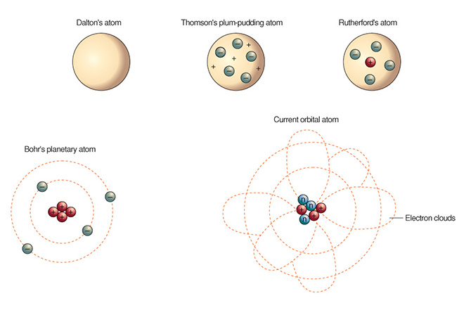 Atomic theory science in context ccuart Image collections