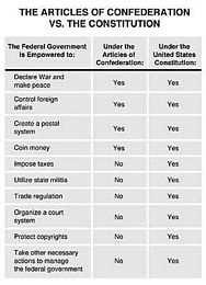 articles of confederation vs constitution essay Articles of confederation vs constitution this essay articles of confederation vs constitution and other 63,000+ term papers, college essay examples and free essays.