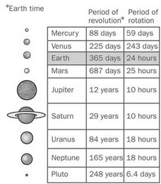 length of rotation of planets - photo #1