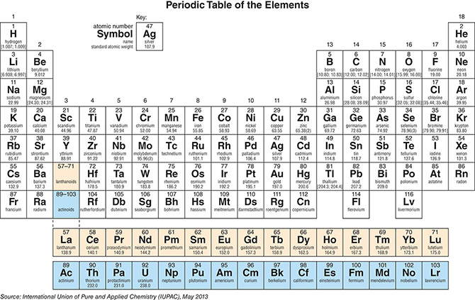 Periodic table row charges images periodic table and sample with periodic table row charges choice image periodic table and sample periodic table row charges gallery periodic urtaz Gallery