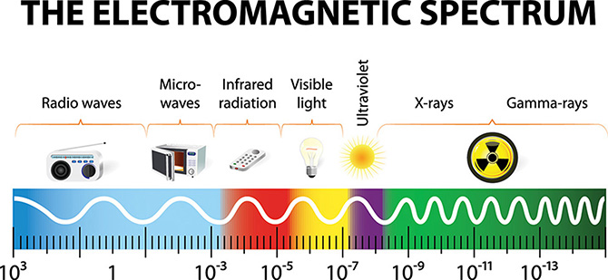 X Rays Electromagnetic Spectrum Science in Context - D...