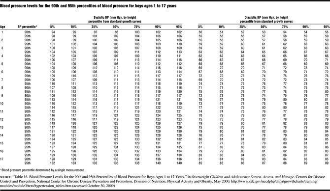 Blood Pressure Chart For Children By Height Blood Pressure Chart