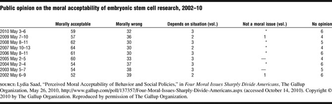 stem cells controversy essay This open-access article is brought to you by the georgetown law library the debate over human embryonic stem cell research-scientific and insightful comments on earlier drafts of this essay 1 see 1 nat'l broenncs advisory comm'n, etincal issues in hillol\n ste\\ cell research, report and.