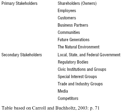 Exhibit 2 Categories of Stakeholder Groups