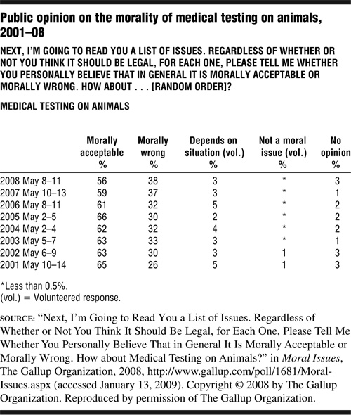 Click here for the media record of Public opinion on the morality of medical testing on animals, 2001-08