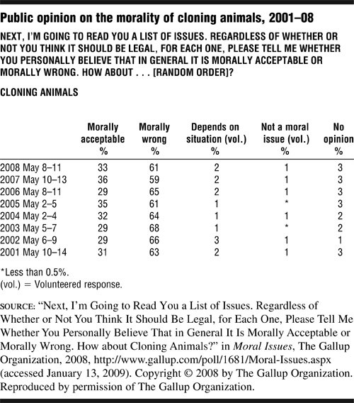 Click here for the media record of Public opinion on the morality of cloning animals, 2001-08