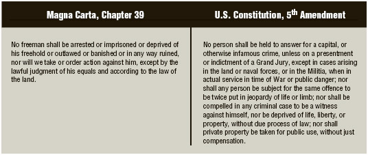 Chapter 39 of Magna Carta and the Fifth Amendment to the US Constitution.TABLE BY LUMINA DATAMATICS LTD.