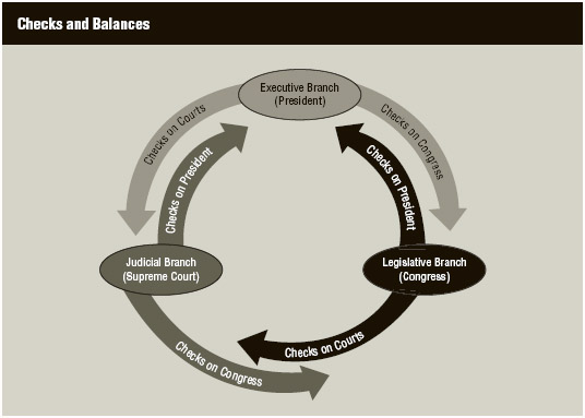Checks and balances in the US government.