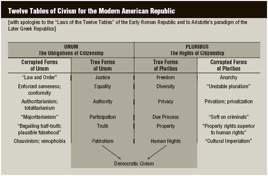 """Butts's twelve tables of civism for the modern American republic. Adapted from the """"Decalogue of Democratic Civic Values"""" in R. Freeman Butts, The Revival of Civic Learning (Bloomington, IN: Phi Delta Kappa Educational Foundation, 1980), p. 128."""