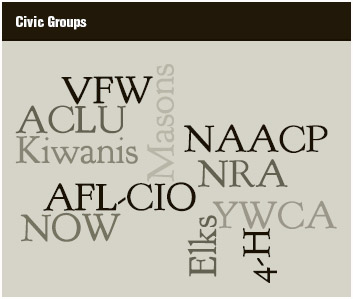 A collection of the names of prominent civic associations in the United States.