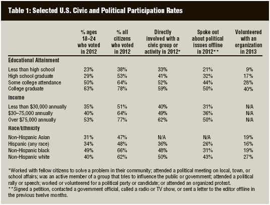 US participation rates in different civic activities, as measured by educational background, income, and race/ethnicity, 2012–2013.