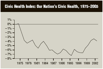 An analysis offorty indicators of civic health—including membership in civic groups, trust in other people, connecting to family and friends, staying informed, and trust in key institutions—shows a significant decline between 1975 and 2005. The 40 indicators each declined by an average of seven percentage points
