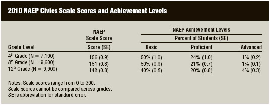 Civics scores of American fourth, eighth, and twelfth graders on the NationalAssessment of Educational Progress (NAEP). Source: US Department of Education, Institute of Education Sciences, National Centerfor Education Statistics, National Assessment of Educational Progress (NAEP), 2010 Civics Assessment. This table was created using data from the NAEP Data Explorer. http://nces.ed.gov/nationsreportcard/naepdata/.
