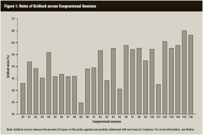 Rates of legislative gridlock per US Congressional session held, 1947–2000.