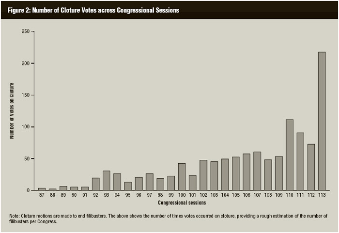 Number of cloture votes per US Congressional session, 1961–2014.