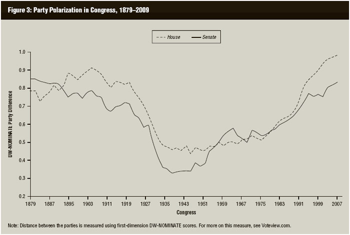 Degree ofparty polarization in the US Congress, 1879–2009. DW-NOMINATE data compiledfrom http://www.voteview.com.