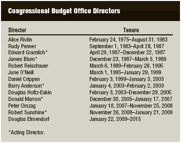 Directors of the Congressional Budget Office (CBO), 1975–2015. TABLE BY LUMINA DATAMATICS LTD.