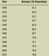 Average Life Expectancy in Years for Men and Women in the United States, 1900–2010 Hyattsville, MD: National Center for Health Statistics, 2015.