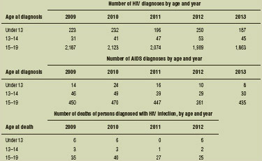 Diagnoses of HIV infection and AIDS in the United States, ages birth to 19 years, 2009–2013 Diagnoses in the United States of males and females aged birth to 19 years with HIV infection and AIDS,