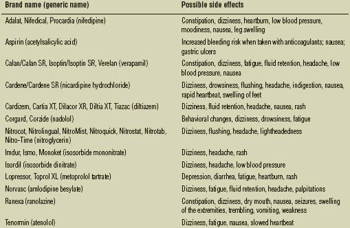 Antiangina drugs