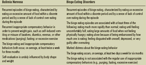 Symptoms of Bulimia Nervosa and Binge Eating Disorders