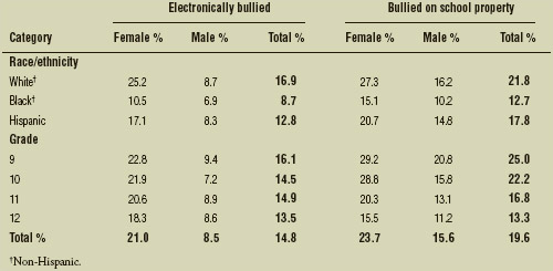 Percentage of U.S. high school students who were bullied electronically or on school property, by sex, race/ethnicity, and grade, 2013