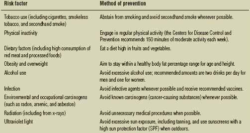 Known risk factors for cancer and associated methods of prevention
