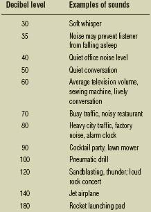 Decibel ratings and hazardous levels of noise