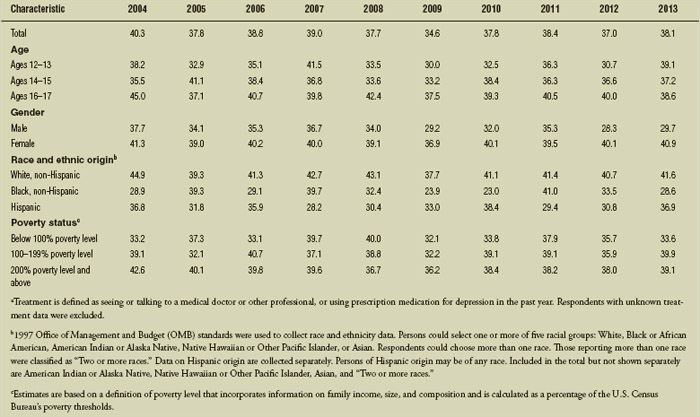Adolescent depression: Percentage of U.S. youth ages 12–17 with at least one major depressive episode (MDE) in the past year who received treatment for depressiona by age, gender, race and Hispanic origin, and poverty status, 2004–2013