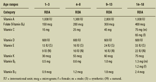 Recommended Dietary Allowance of Vitamins, by Age (1–18 years)