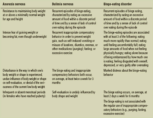 Symptoms of eating disorders