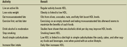 """Activities to Increase HDL """"Good"""" Cholesterol"""