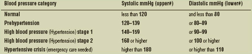 Blood Pressure Categories and Measurement