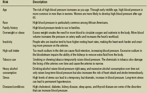 Factors Contributing to High Blood Pressure (Hypertension)