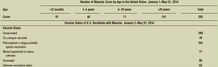 Number of U.S. residents with measles, by age group and vaccination status—United States, January 1–May 23, 2014