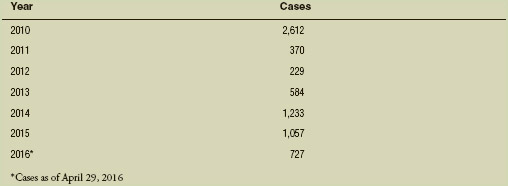 Number of Mumps Cases by Year, 2010-2015