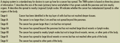 Example of TNM staging (pancreatic cancer)